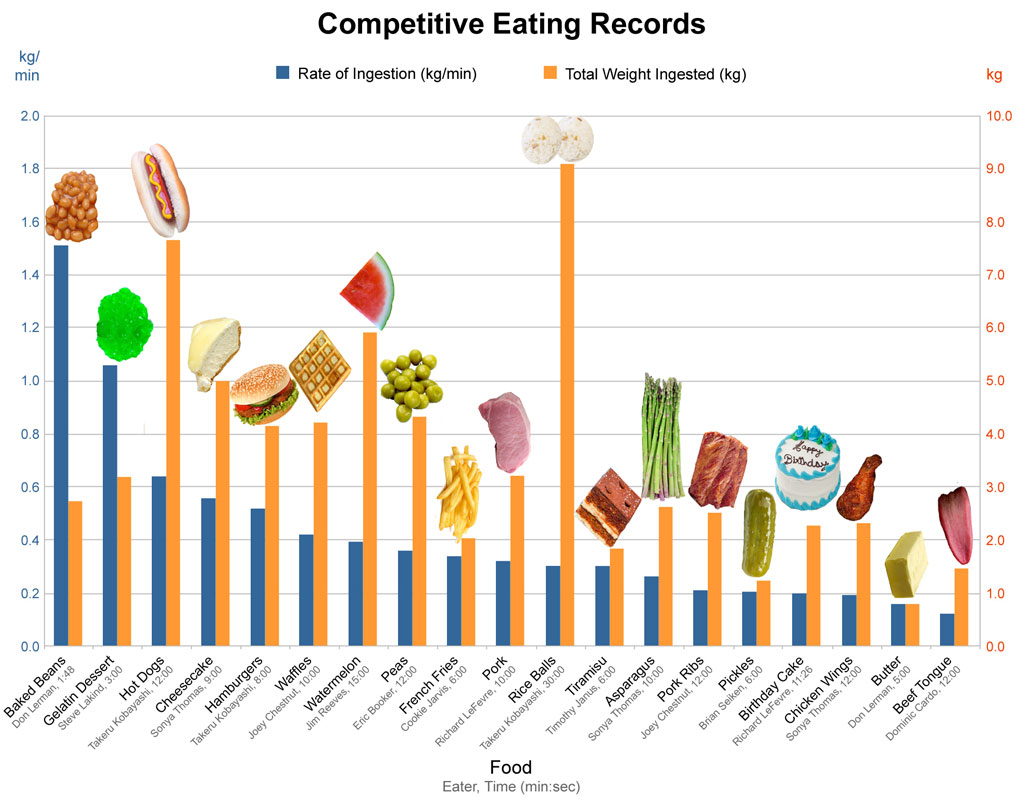 Competitive eating for Food bar graph